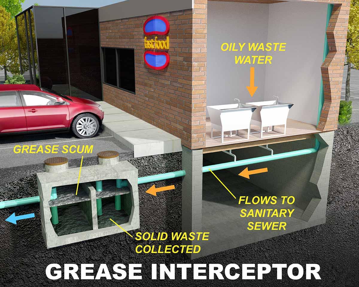Grease Trap Installation diagram